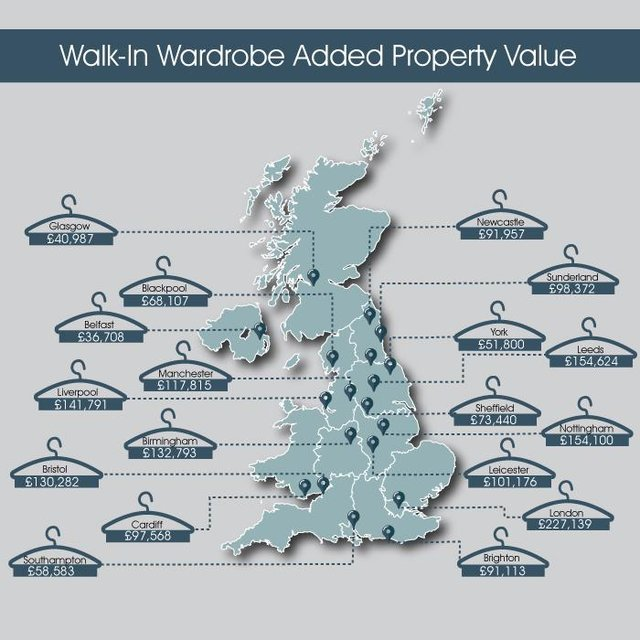 Homeowners in Sheffield can add up to £73,440 to their property value by adding a walk-in wardrobe, while built-in wardrobes may add up to £85,126, a new UK study reveals.